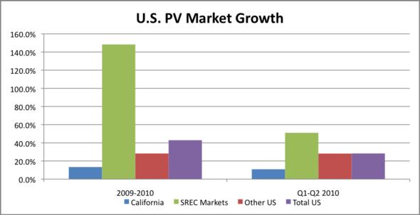 US-PV-growth