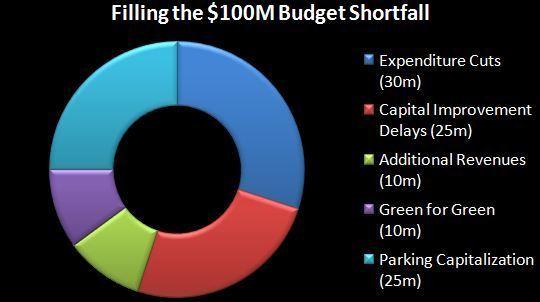 budgetimgcampup