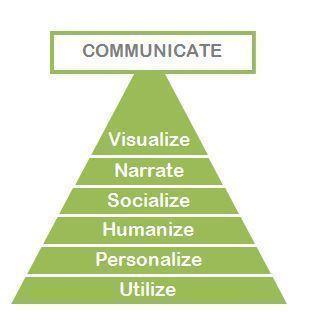 Data-pyramid2