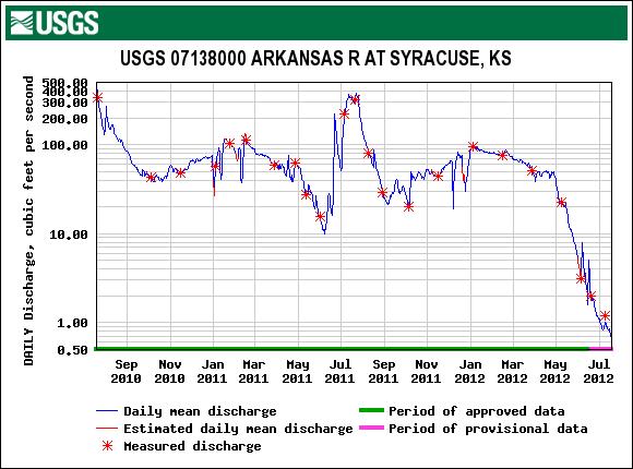 USGS Arkansas-River-at-Syracuse-KS