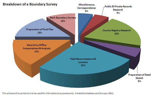 Breakdown of a Boundary Survey FINAL