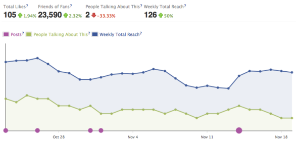 Facebook Insights Overview Graph