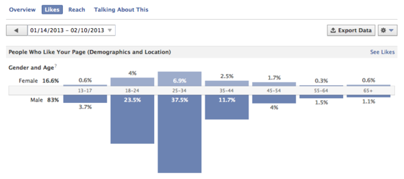 Check Your Fan Demographics on Facebook Insights