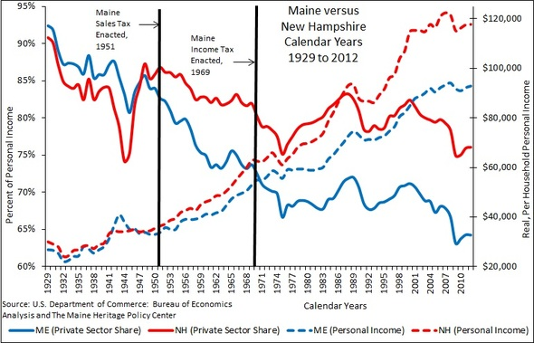 Maine-versus-New-Hampshire-Private-Sector-032712