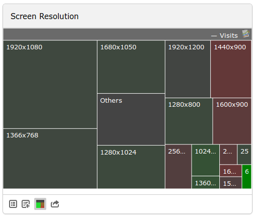 screen-resolution-treemap