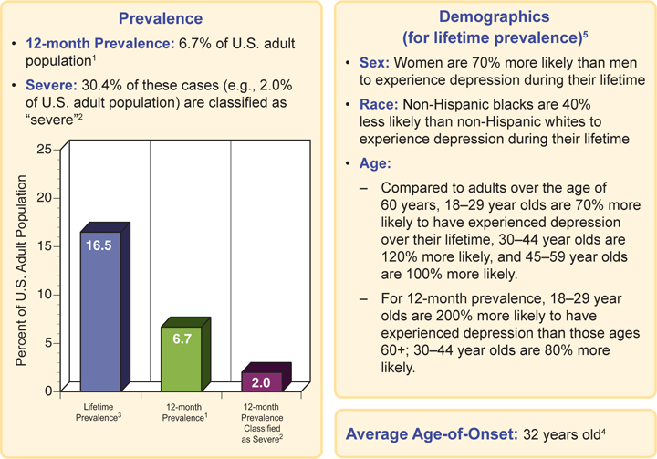 NCS-R data-Major Depressive Disorder prevalence 720