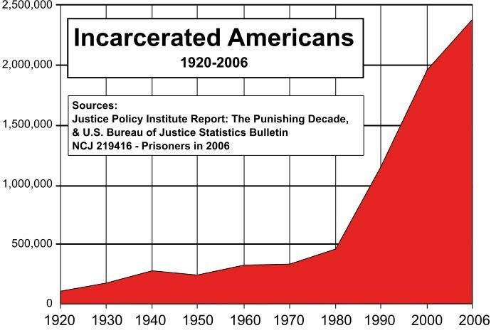 the-us-prison-population-will-be-94-million-people