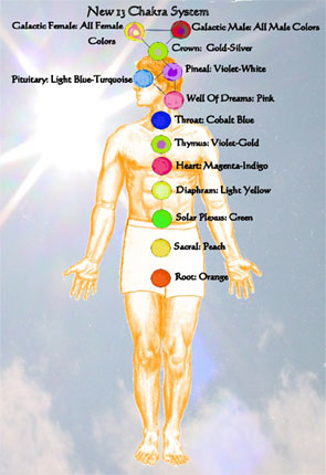 13chakras french