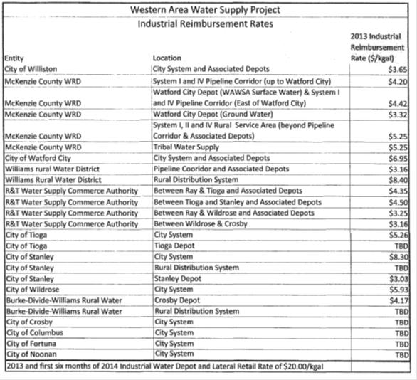 WAWS Reimbursement Rates