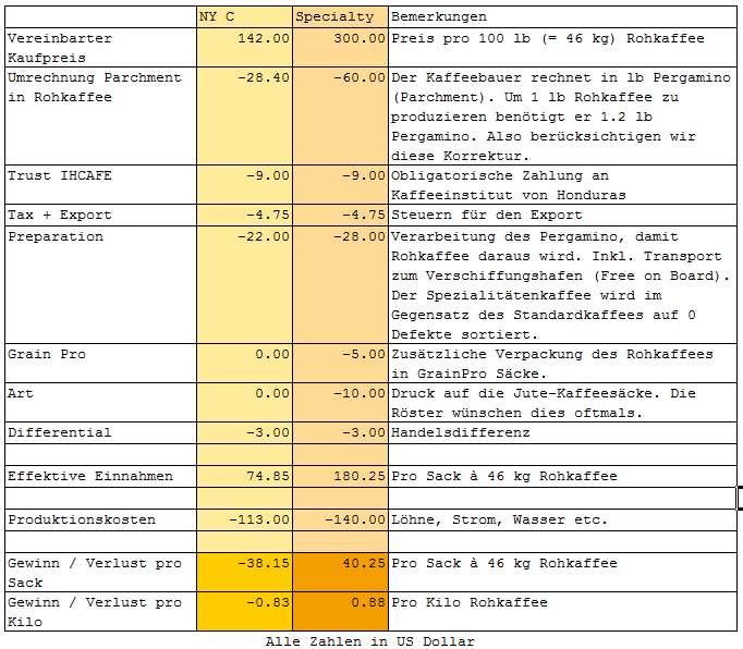 Kaffeepreisvergleich-comm-specialty