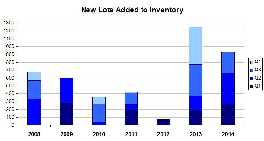 New Lot chart