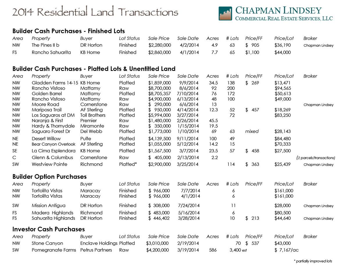 2014 Q3 land sales