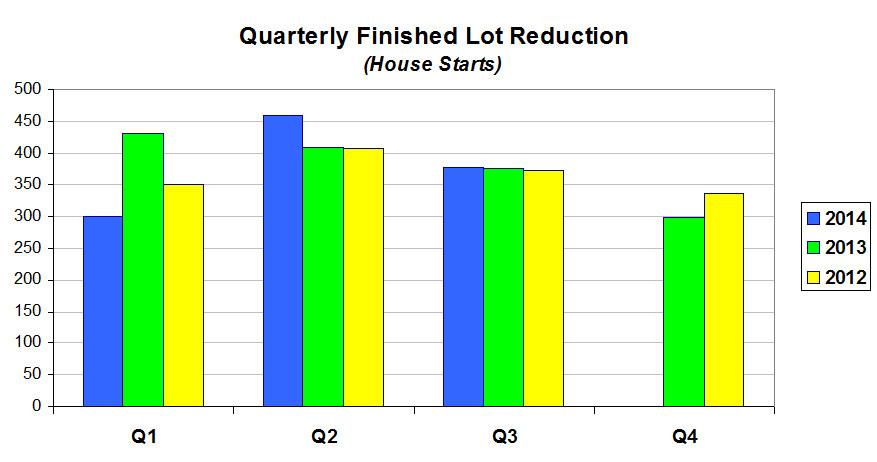 Lot Reduction Chart