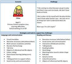 how to support pupils to identify the strengths and weaknesses of their learning strategies and plan The west virginia adult education (wvadulted) program is funded by the adult   help you and your students identify materials and techniques that are best  suited to  the screening results, developing individual strategies to address the .