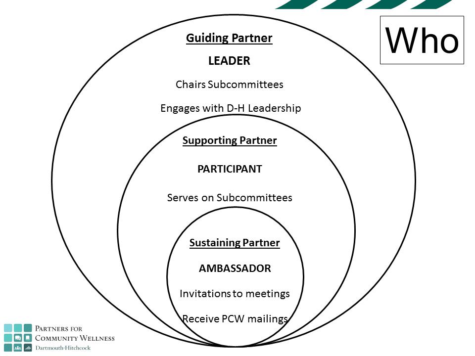 pcw levels chart