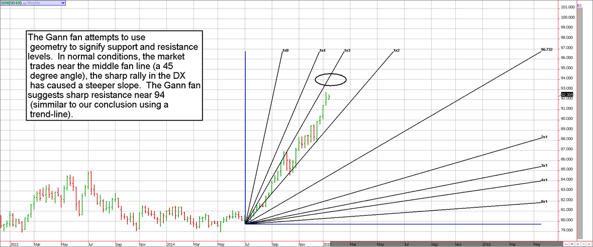 Off the Charts Gann Fan Dollar