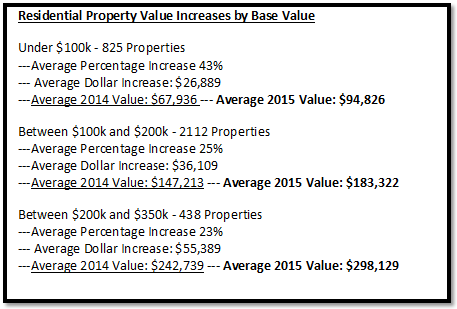 Mandan Property Values 2