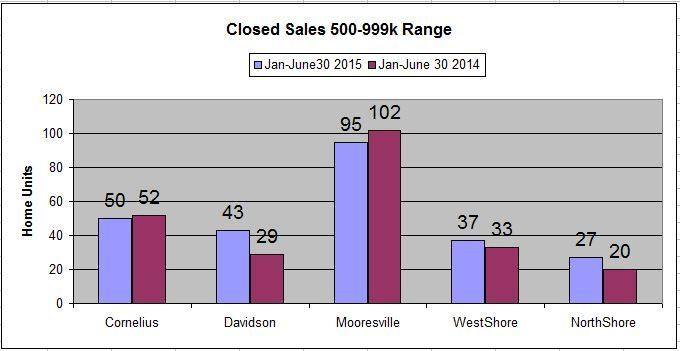 Lake Norman Area 2015 Mid Year Luxury Property Report