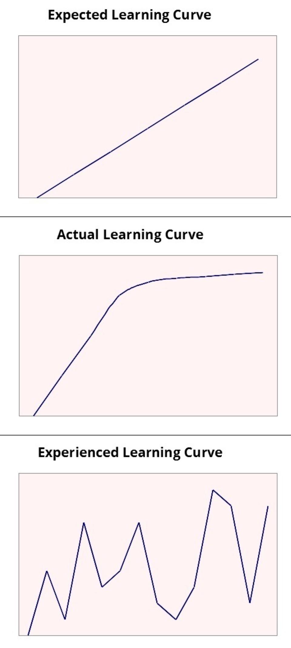 learning plateau