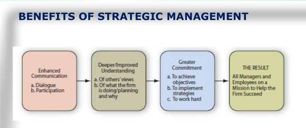 what are the benefits of strategy There are many benefits of strategic management and they include identification, prioritization, and exploration of opportunities for instance, newer products, newer markets, and newer forays into business lines are only possible if firms indulge in strategic planning.