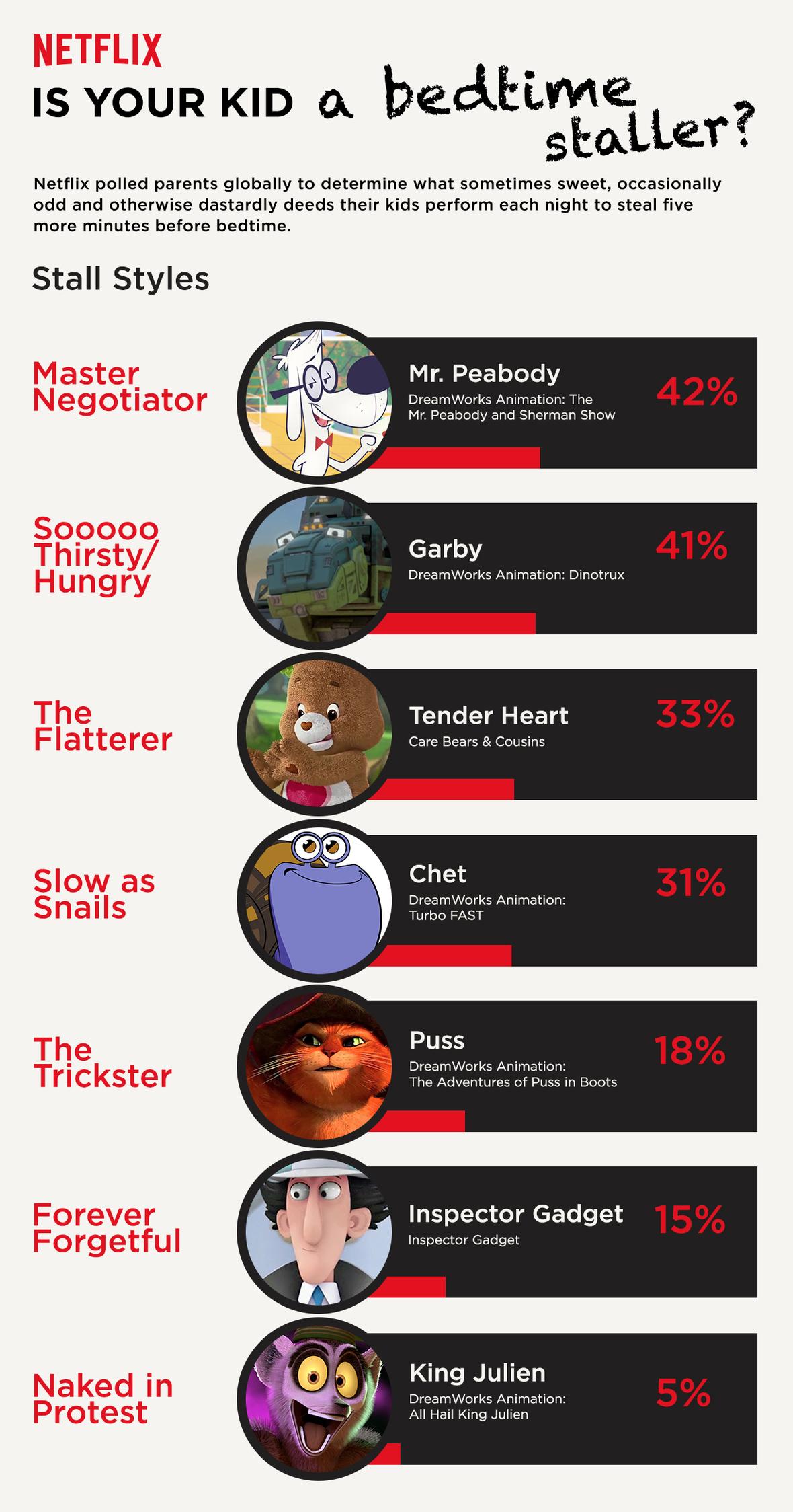 Netflix BedtimeStaller Infographic USA