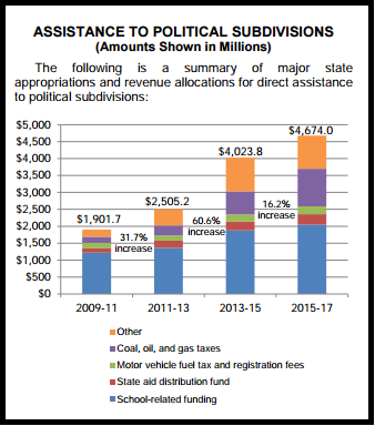 Political Sub Funding