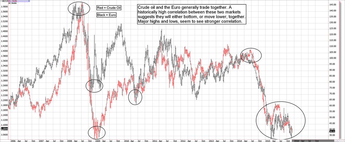 Off the Charts Euro vs Oil