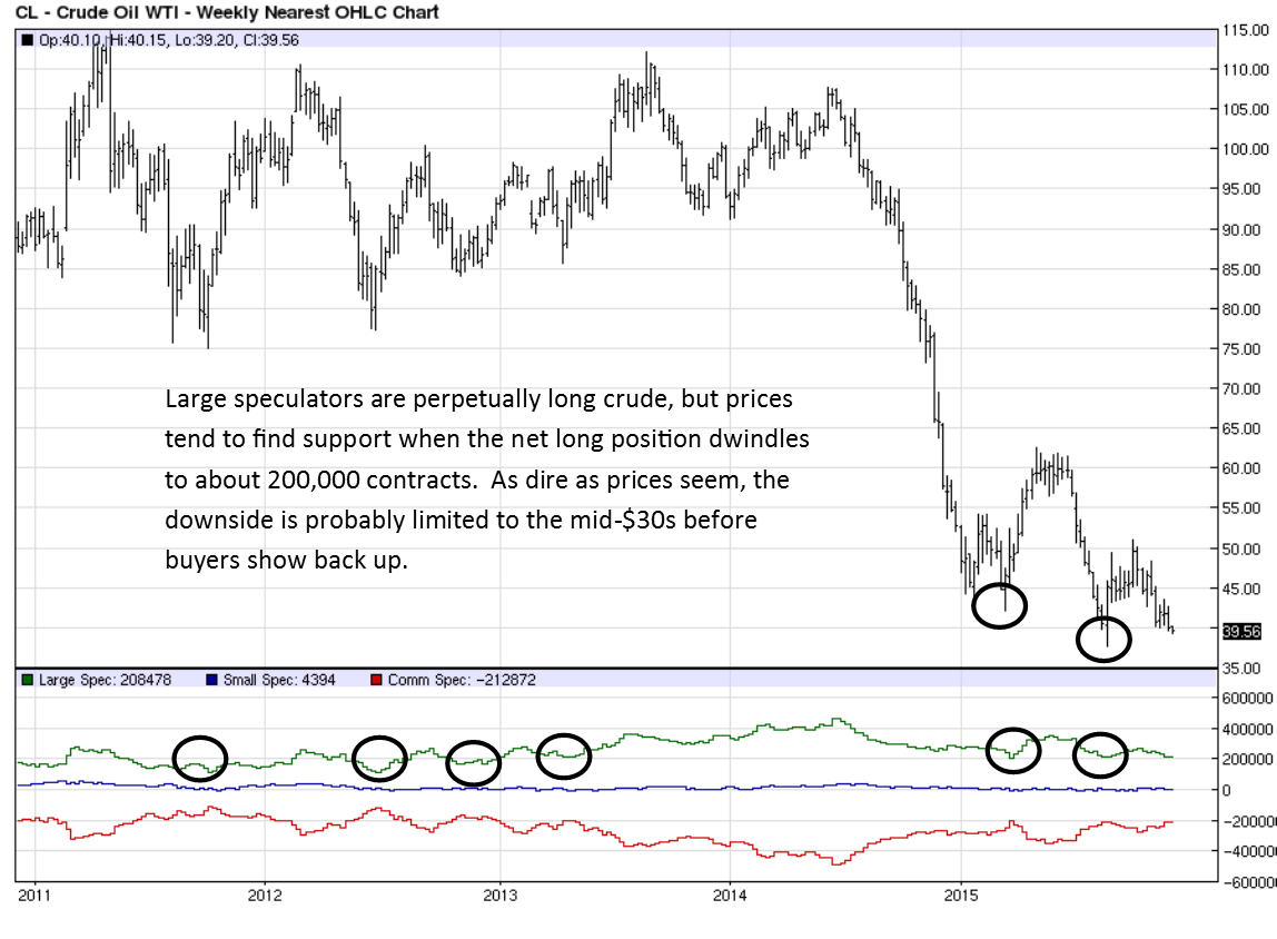 Off the Chart Crude COT Dec 2015