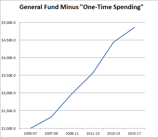 General Fund Minus One Time