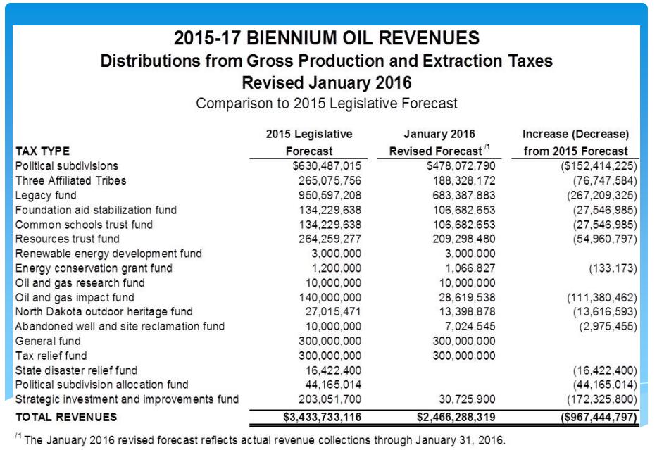 Oil Revenue Shortfall