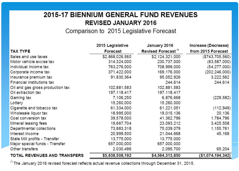 General Fund Revenue Shortfall