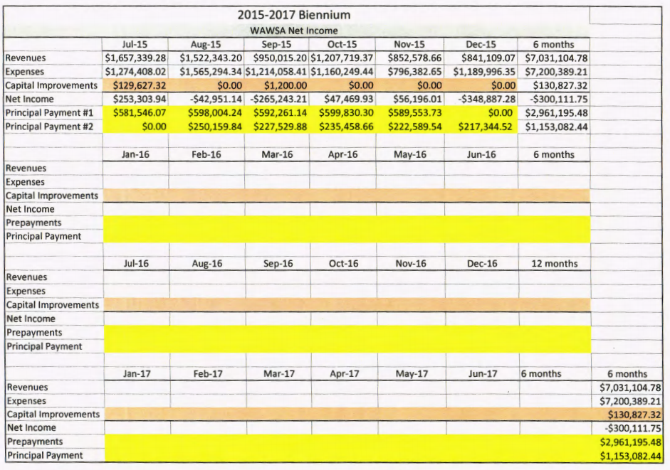 WAWS Balance Sheet - 2nd Half 2015