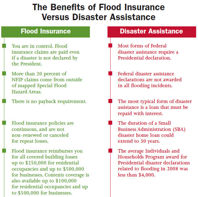insurance vs disaster