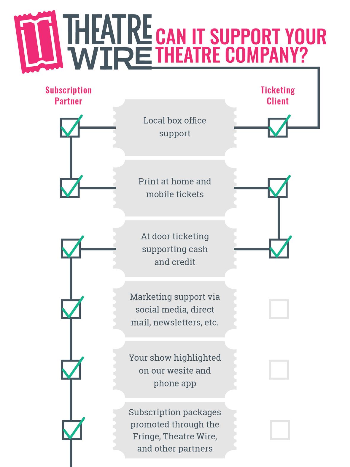 theatre wire ad2 2