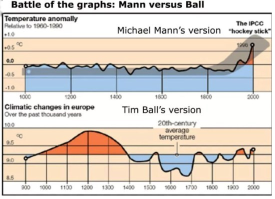 Graphs-Mann-versus-Ball