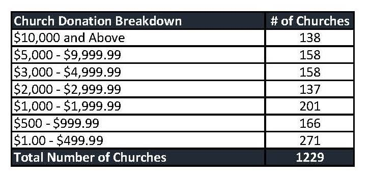 2015 Overall Giving- Church Breakdown