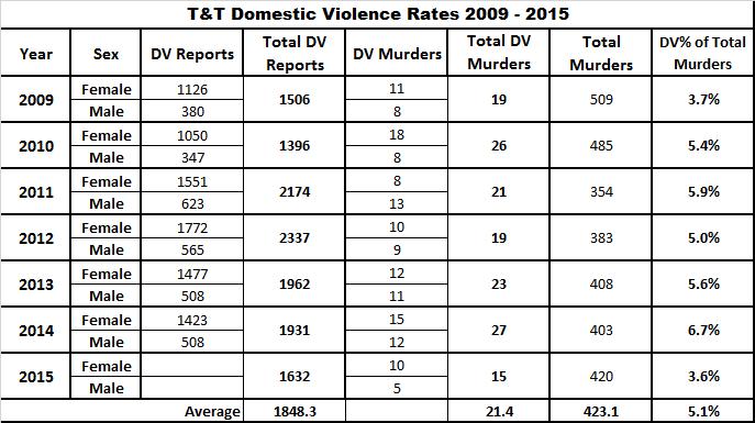 Domestic Violence Rates 2009-2015
