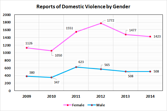 Domestic Violence Reports By Gender 2009-2015