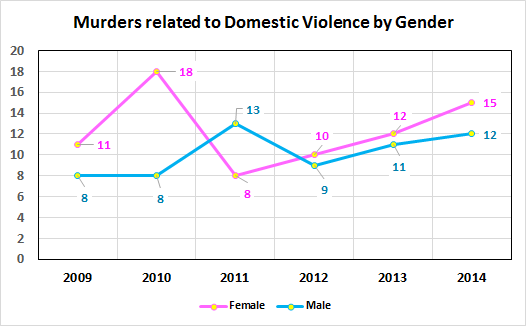 Domestic Violence Related Murders by Gender 2009-2015