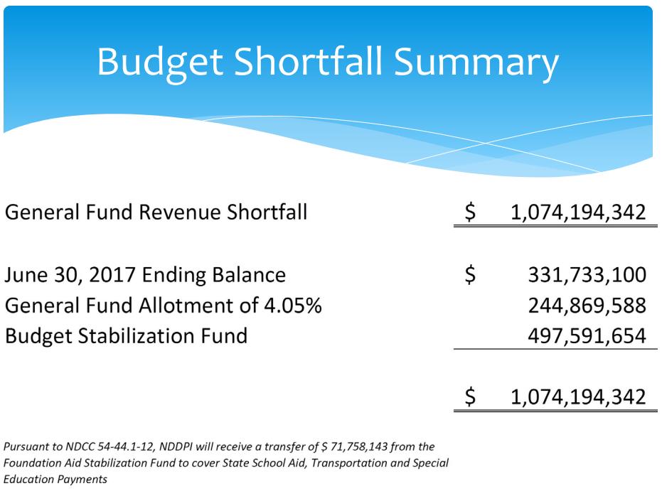 Revenue Shortfall Strategy