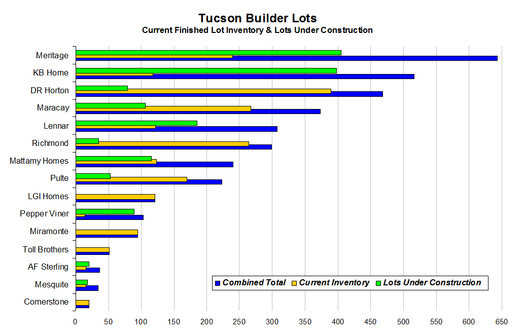 Builder inventory chart