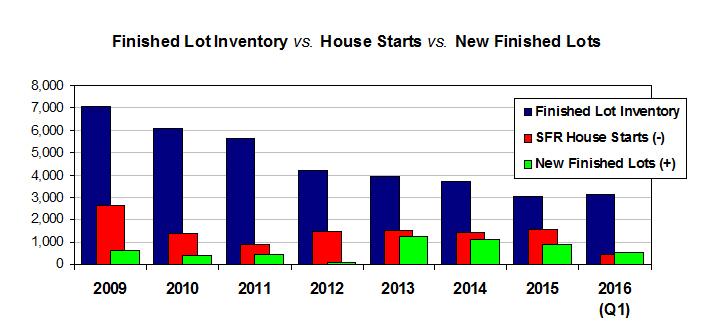Lot Inventory vs Starts chart