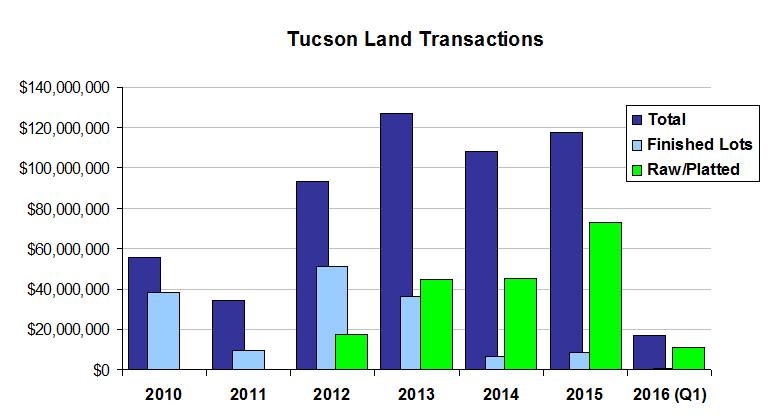 Land transactions chart