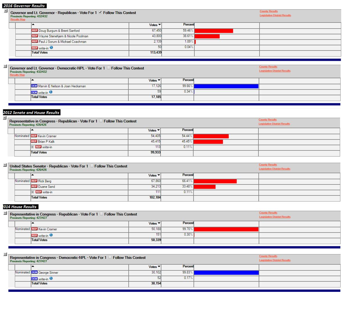Burgum Stat Comparison Graphic