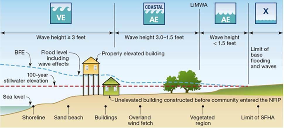flood zones limwa