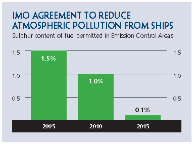 imo-agreement-pollution