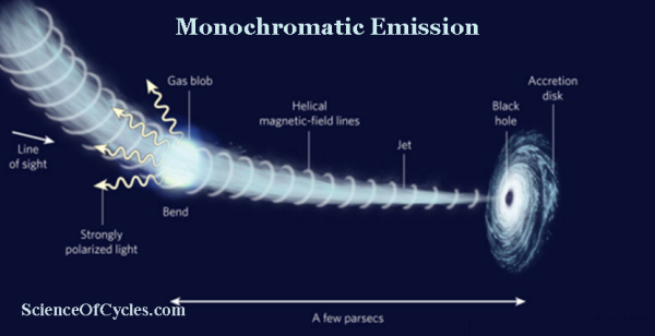 Monochromatic Emission m