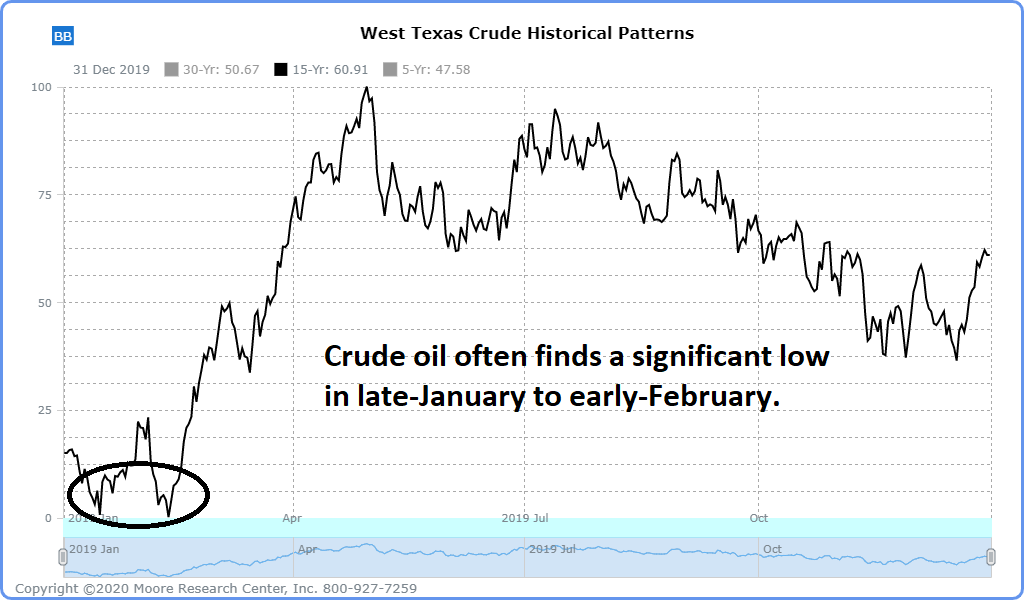Crude-oil-seasonal