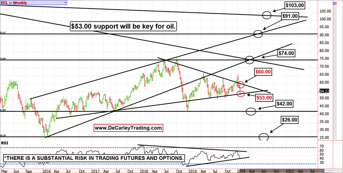 WEEKLY-CRUDE-OIL- CHART