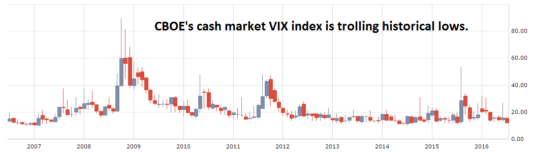 cash-market-cboe-vix-chart